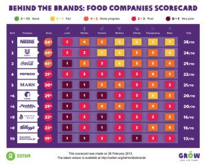 Oxfam's behind the brands scorecard